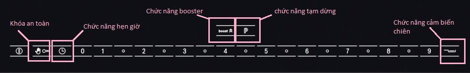 Bảng điều khiển với các tính năng của Bosch PID651N24E