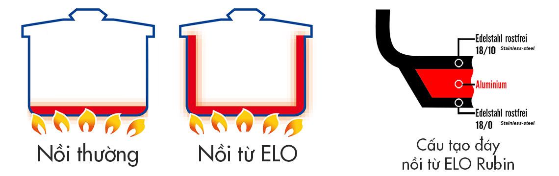 khả năng thu và tản nhiệt của đáy nồi Elo