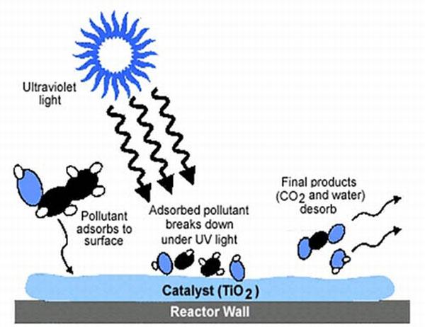photocatalyst2