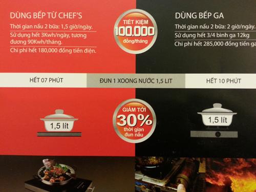 Tiết kiệm với bếp điện từ Chefs