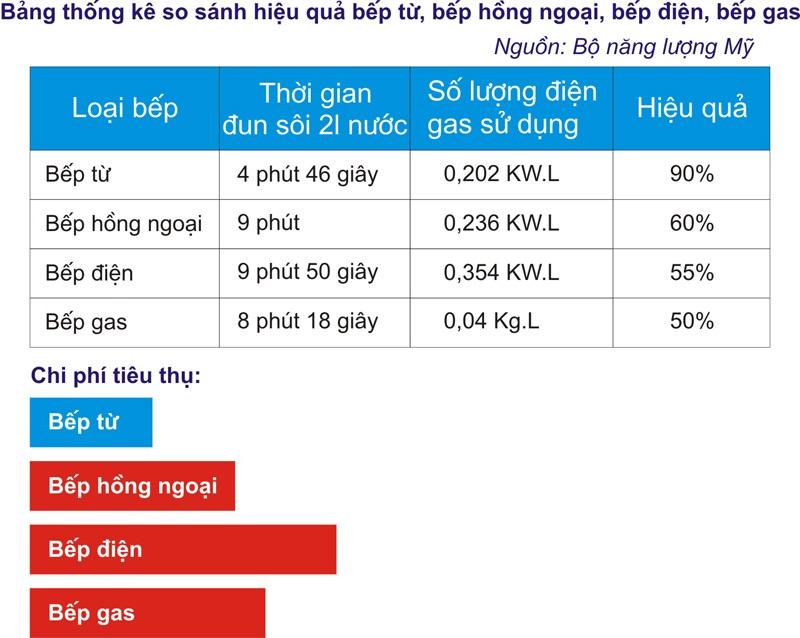Bảng thống kê so sánh hiệu quả bếp từ, bếp hồng ngoại, bếp điện, bếp gas