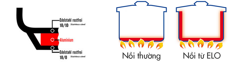 Cơ chế tản nhiệt của nồi Elo