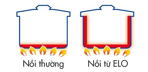 So sánh khả năng truyền nhiệt
