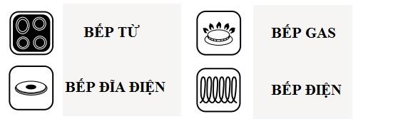 các loại bếp có thể sử dụng chảo fagor Ecofoza