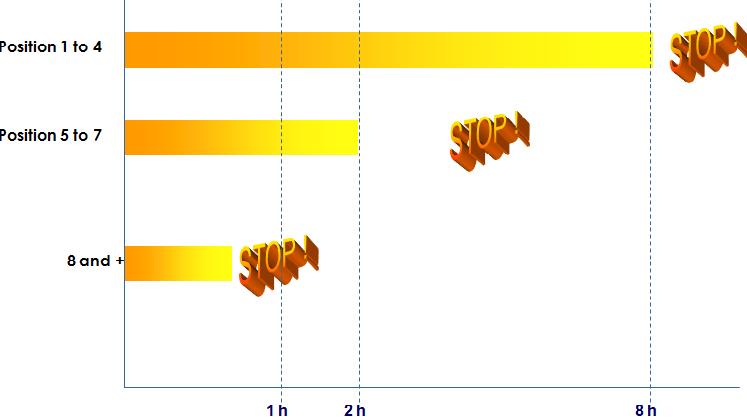 Bảng mức độ tự động tắt của bếp từ Brandt TI1000B