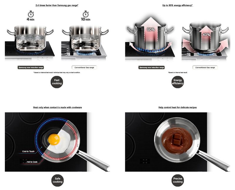Bếp điện từ Chefs EH – MIX866 đạt hiệu quả nấu nướng cao