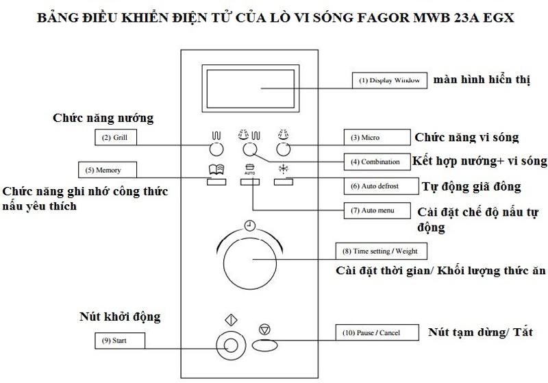 Bảng điều khiển của lò vi sóng Fagor MWB 23A EGX