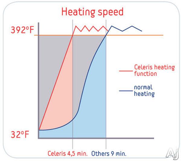 Chức năng gia nhiệt nhanh celeris