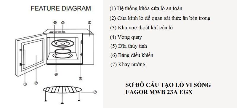 Cấu tạo lò vi sóng fagor MWB 23A EGX