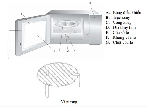 các bộ phận của lò vi sóng