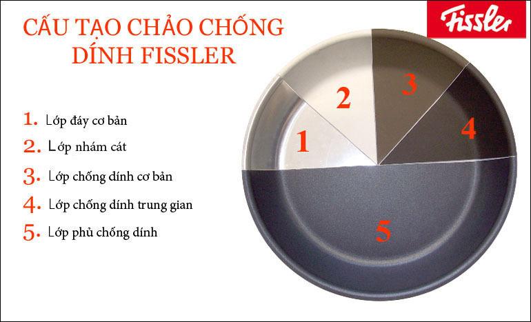 Chống dính 5 lớp của chảo từ Fissler