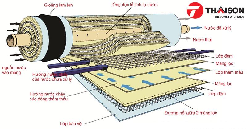 Màng lọc RO và quy trình xử lý nước