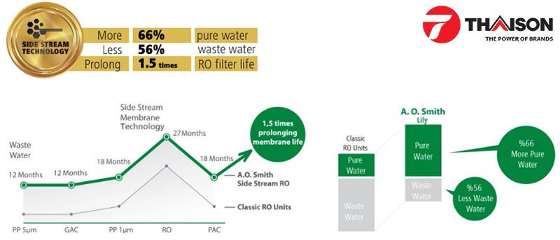 Công nghệ RO Side Stream của máy lọc nước AoSmith