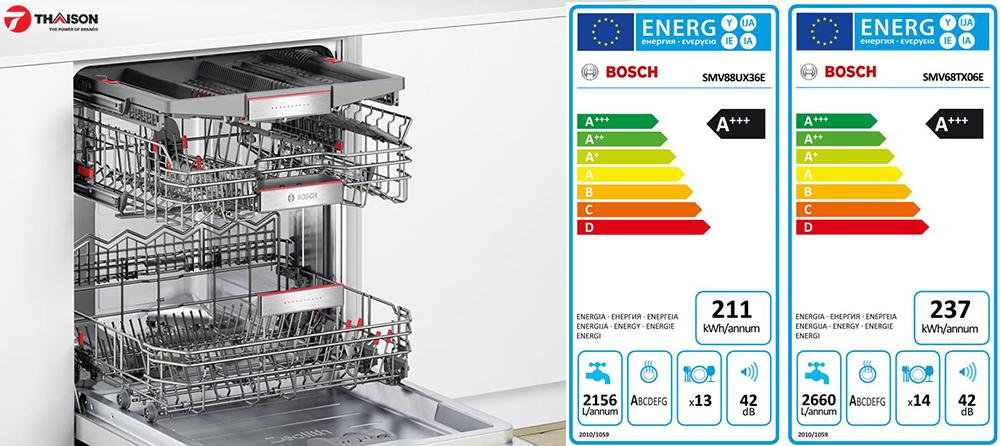 Nhãn năng lượng theo tiêu chuẩn Châu Âu.
