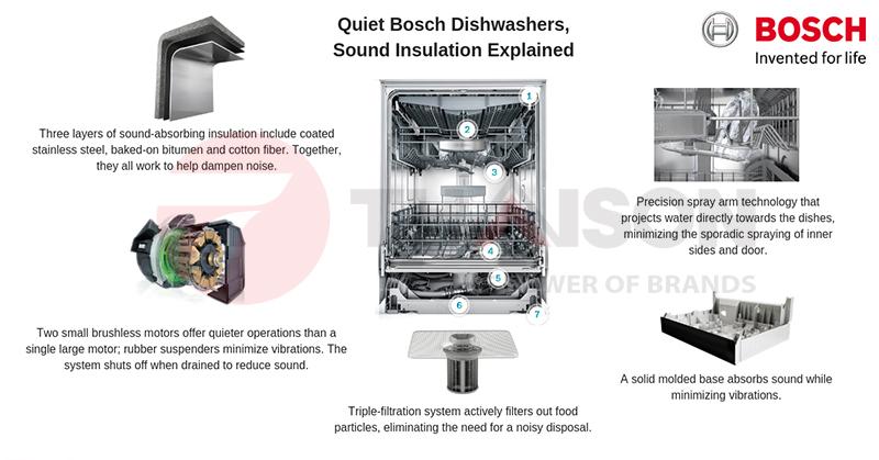 Công nghệ cách âm của máy rửa bát Bosch