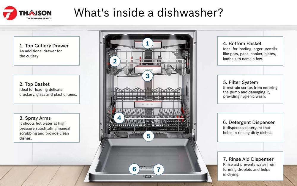 Hệ thống giàn bên trong máy rửa bát