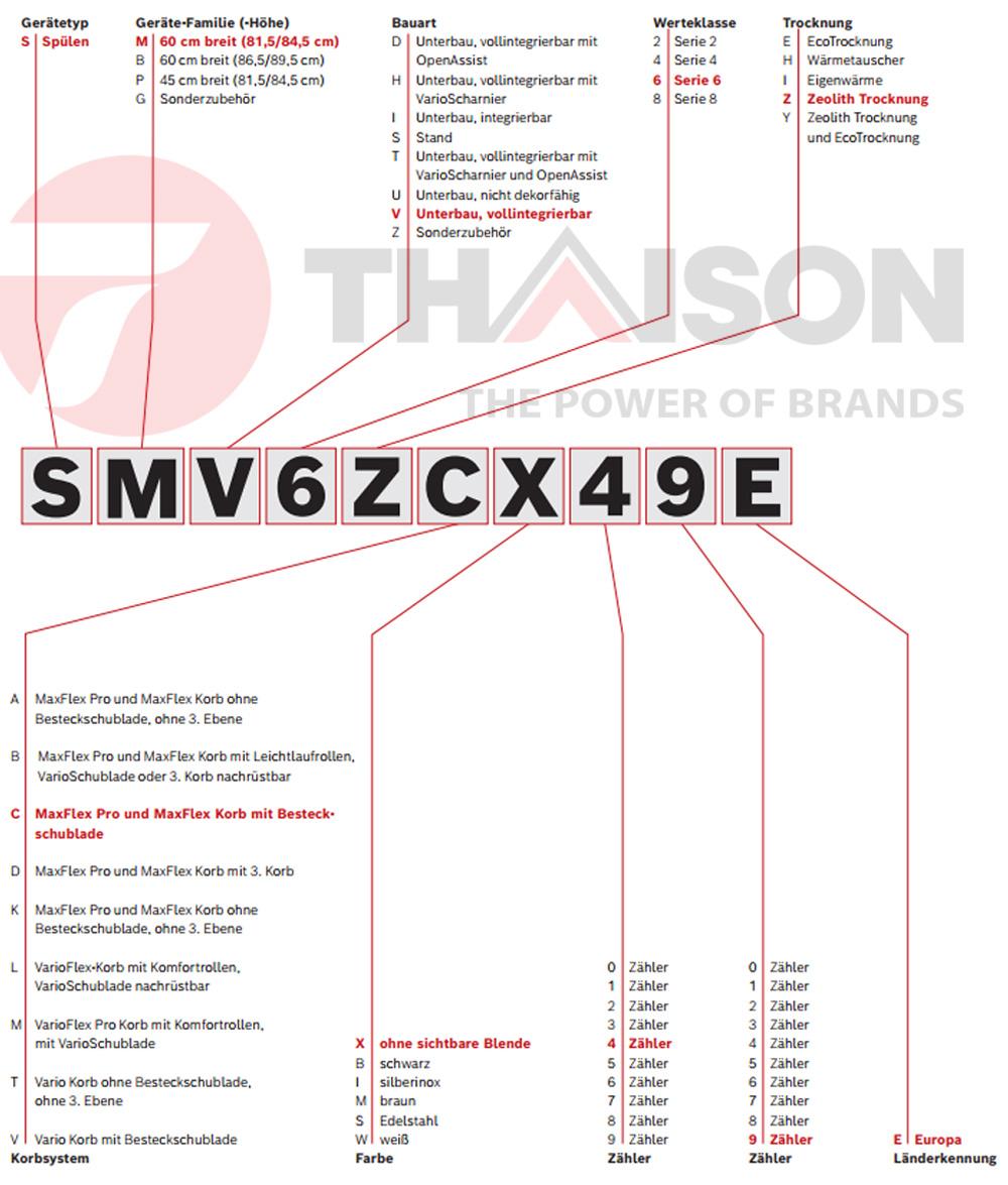 Phân tích mã máy rửa bát Bosch SMV6ZCX49E.