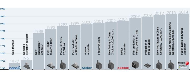 CNA Group Timeline
