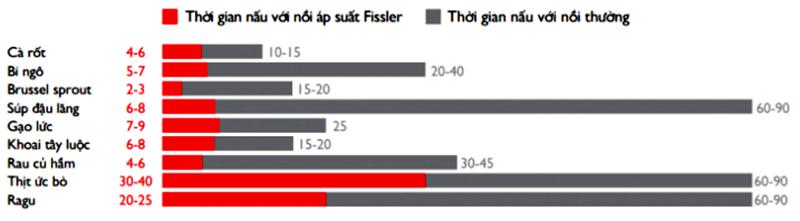 Tiết kiệm thời gian với nồi áp suất Fissler