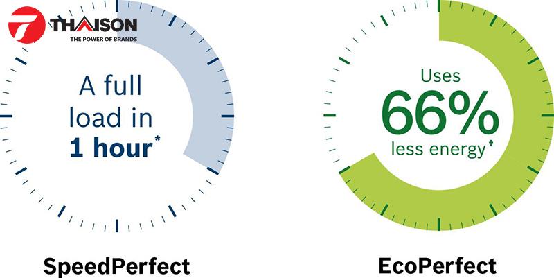 Máy giặt Bosch hiệu quả vô song