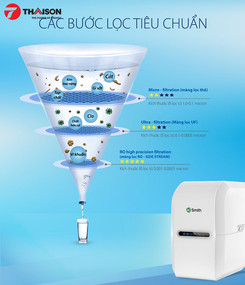 Công nghệ RO Side Stream của máy lọc nước AoSmith loại bỏ kim loại nặng, vi khuẩn