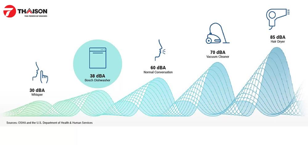 Độ ồn máy rửa bát chỉ ở mức 38dB.