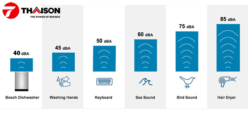 Độ ồn máy rửa bát so với các thiết bị thông thường.