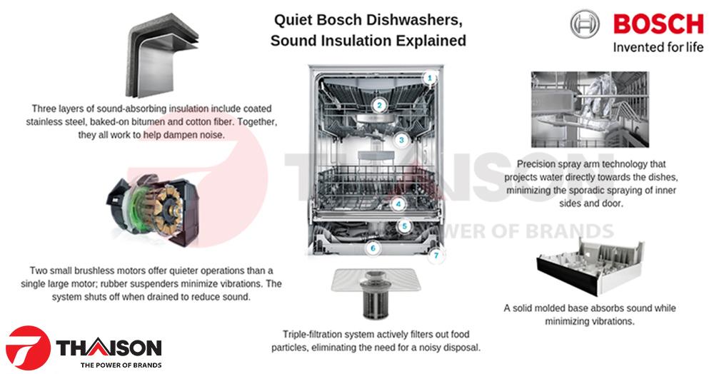 Những bộ phận giúp máy rửa bát Bosch có độ ồn thấp nhất.