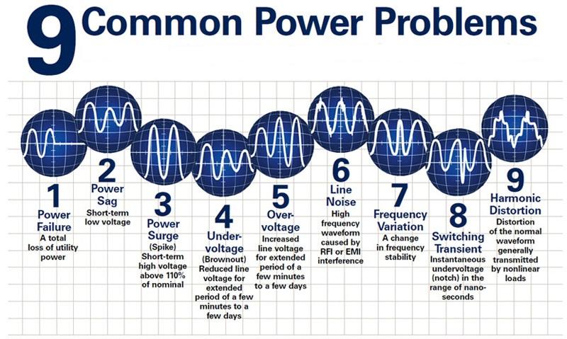 9 sự cố về điện thường gặp